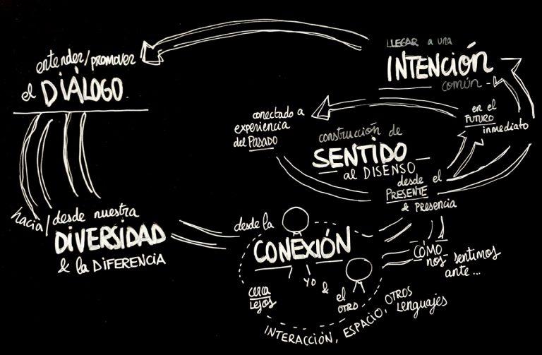 Maider Gorostidi. Investigación sobre cambio organizacional, diálogo y complejidad.